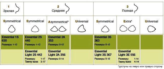 Amoena Немецкий Экзопротез Essential 3S - фото 2