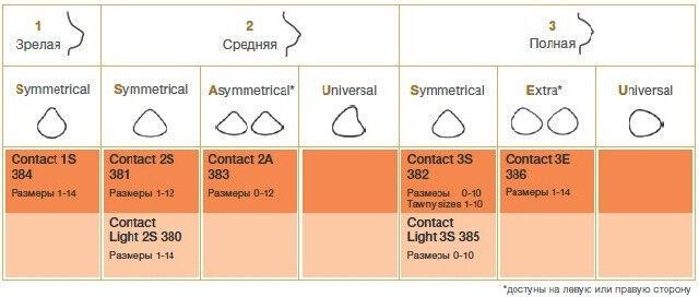 Amoena Немецкий Экзопротез Contact 2S - фото 7