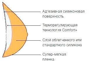Amoena Немецкий Экзопротез Contact 2S - фото 2