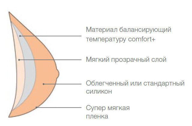 Amoena Немецкий Экзопротез Natura 1S - фото 3